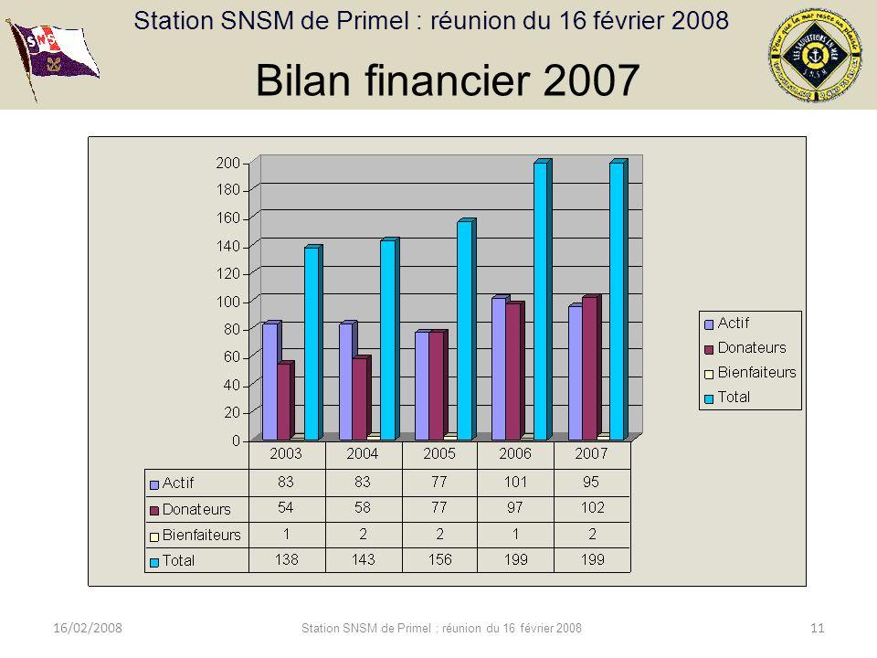 Station SNSM de Primel : réunion du 16 février 2008 16/02/2008 Station SNSM de Primel : réunion du 16 février 2008 11 Bilan et répartition des adhésions Bilan financier 2007