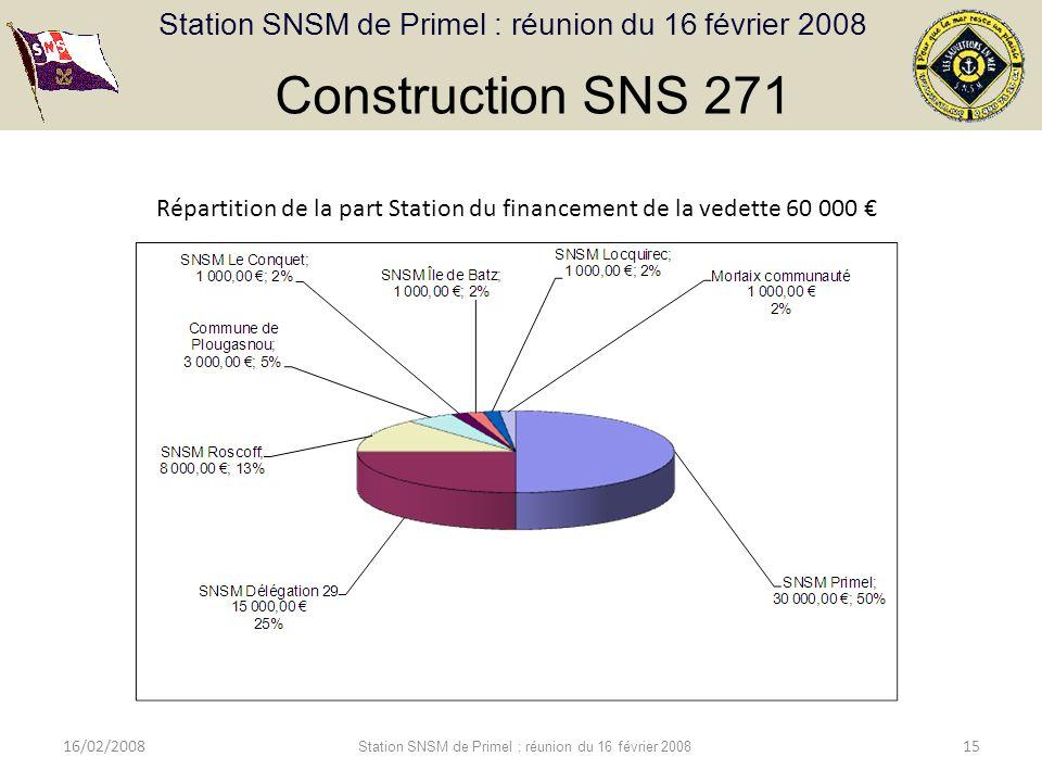 Station SNSM de Primel : réunion du 16 février 2008 16/02/2008 Station SNSM de Primel : réunion du 16 février 2008 15 Construction SNS 271 Répartition de la part Station du financement de la vedette 60 000