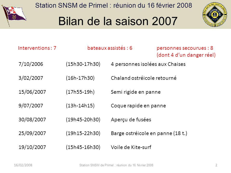 Station SNSM de Primel : réunion du 16 février 2008 16/02/2008 Station SNSM de Primel : réunion du 16 février 2008 2 Bilan de la saison 2007 Interventions : 7 bateaux assistés : 6 personnes secourues : 8 (dont 4 dun danger réel) 7/10/2006 (15h30-17h30) 4 personnes isolées aux Chaises 3/02/2007 (16h-17h30)Chaland ostréicole retourné 15/06/2007 (17h55-19h)Semi rigide en panne 9/07/2007 (13h-14h15)Coque rapide en panne 30/08/2007 (19h45-20h30)Aperçu de fusées 25/09/2007 (19h15-22h30)Barge ostréicole en panne (18 t.) 19/10/2007 (15h45-16h30)Voile de Kite-surf