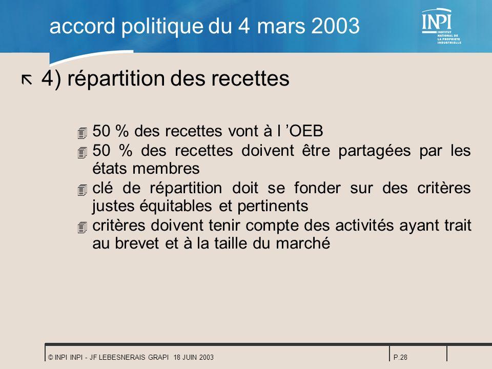 © INPI INPI - JF LEBESNERAIS GRAPI 18 JUIN 2003P.28 accord politique du 4 mars 2003 ã 4) répartition des recettes 4 50 % des recettes vont à l OEB 4 5
