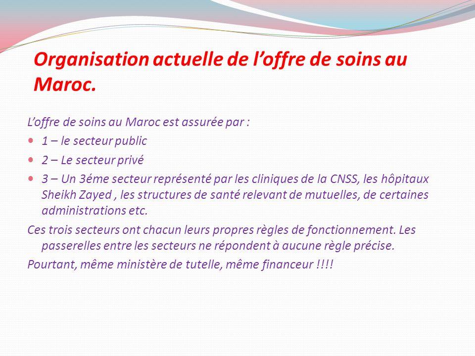 Organisation actuelle de loffre de soins au Maroc. Loffre de soins au Maroc est assurée par : 1 – le secteur public 2 – Le secteur privé 3 – Un 3éme s