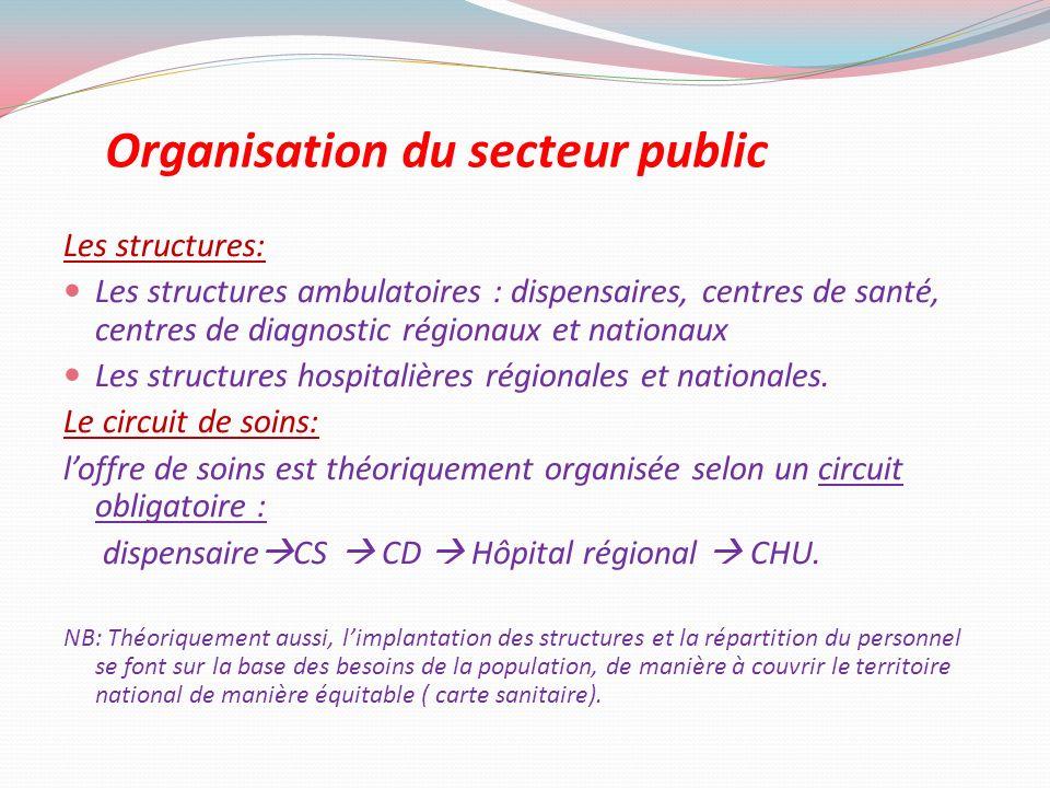 Organisation du secteur public Les structures: Les structures ambulatoires : dispensaires, centres de santé, centres de diagnostic régionaux et nation