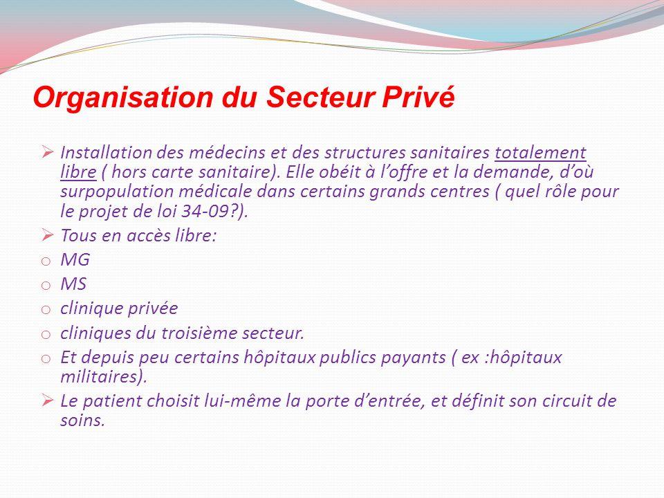 Organisation du Secteur Privé Installation des médecins et des structures sanitaires totalement libre ( hors carte sanitaire). Elle obéit à loffre et