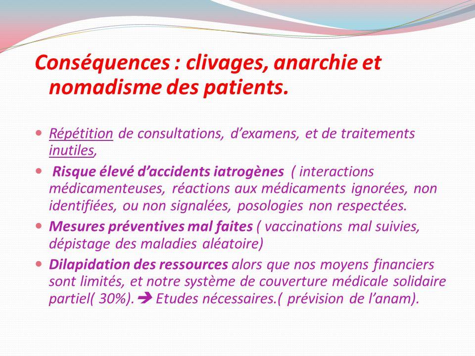 Conséquences : clivages, anarchie et nomadisme des patients. Répétition de consultations, dexamens, et de traitements inutiles, Risque élevé daccident