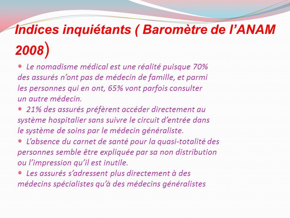Indices inquiétants ( Baromètre de lANAM 2008 ) Le nomadisme médical est une réalité puisque 70% des assurés nont pas de médecin de famille, et parmi