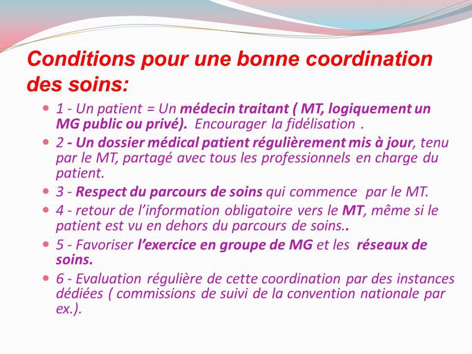 1 - Un patient = Un médecin traitant ( MT, logiquement un MG public ou privé). Encourager la fidélisation. 2 - Un dossier médical patient régulièremen