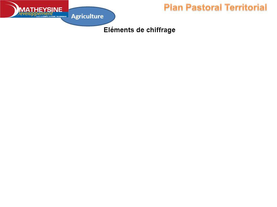 Agriculture Eléments de chiffrage