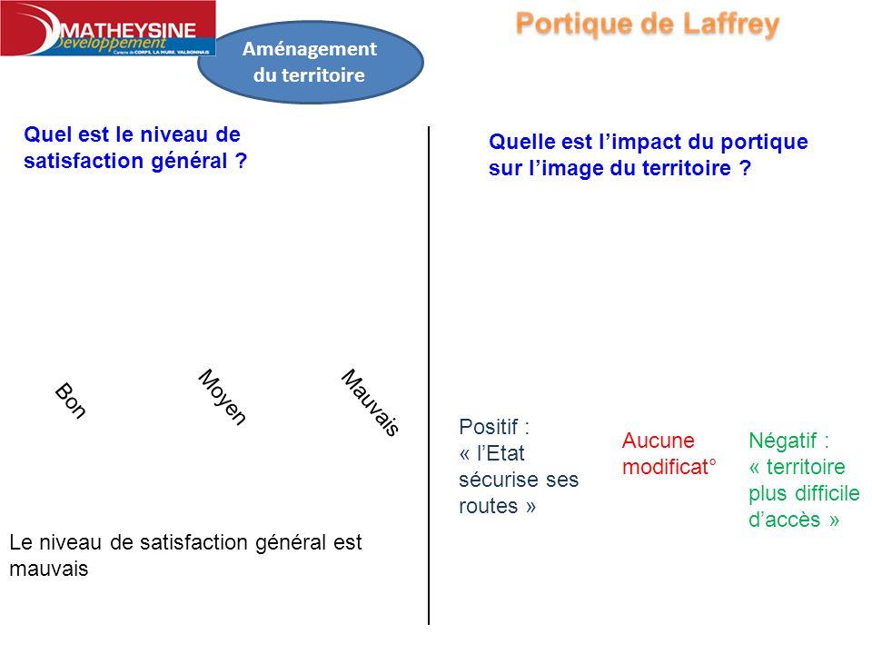 Aménagement du territoire Quel est le niveau de satisfaction général ? Bon Moyen Mauvais Le niveau de satisfaction général est mauvais Quelle est limp
