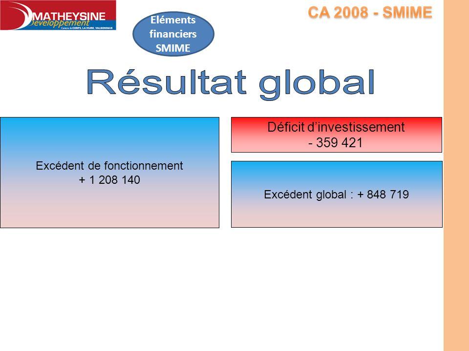 Eléments financiers SMIME Excédent de fonctionnement + 1 208 140 Déficit dinvestissement - 359 421 Excédent global : + 848 719