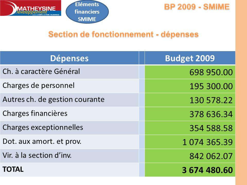 Eléments financiers SMIME DépensesBudget 2009 Ch. à caractère Général 698 950.00 Charges de personnel 195 300.00 Autres ch. de gestion courante 130 57