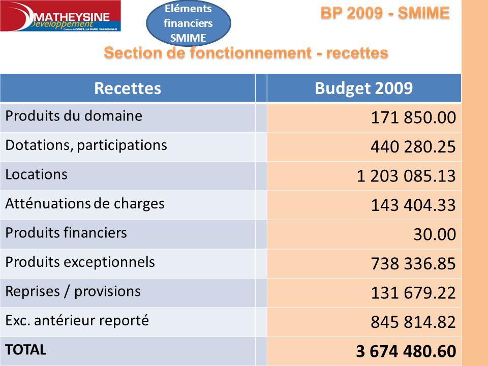 Eléments financiers SMIME RecettesBudget 2009 Produits du domaine 171 850.00 Dotations, participations 440 280.25 Locations 1 203 085.13 Atténuations