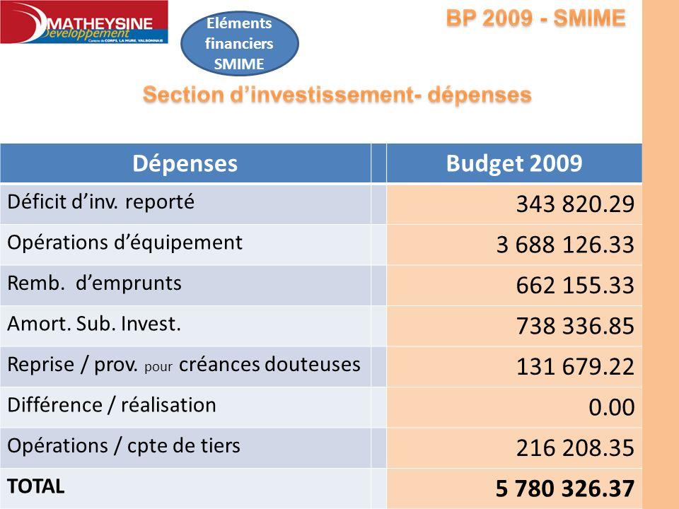 Eléments financiers SMIME DépensesBudget 2009 Déficit dinv. reporté 343 820.29 Opérations déquipement 3 688 126.33 Remb. demprunts 662 155.33 Amort. S