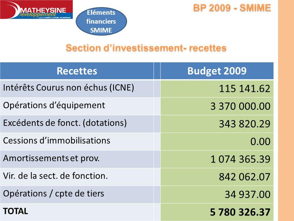 Eléments financiers SMIME RecettesBudget 2009 Intérêts Courus non échus (ICNE) 115 141.62 Opérations déquipement 3 370 000.00 Excédents de fonct. (dot