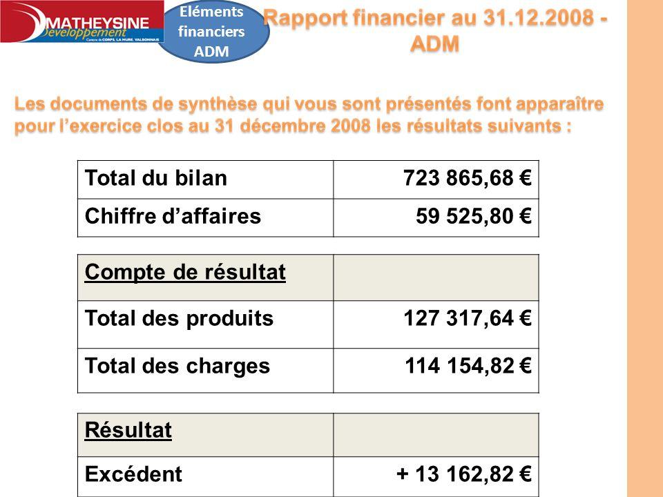 Total du bilan723 865,68 Chiffre daffaires59 525,80 Compte de résultat Total des produits127 317,64 Total des charges114 154,82 Résultat Excédent+ 13