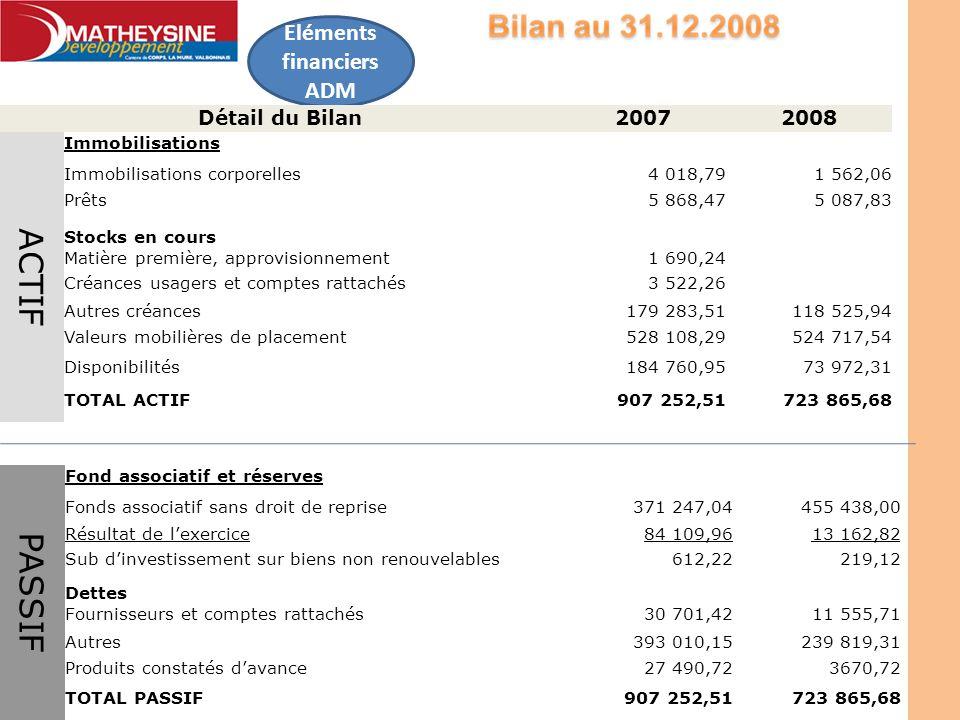 Eléments financiers ADM Détail du Bilan20072008 ACTIF Immobilisations Immobilisations corporelles4 018,791 562,06 Prêts5 868,475 087,83 Stocks en cour