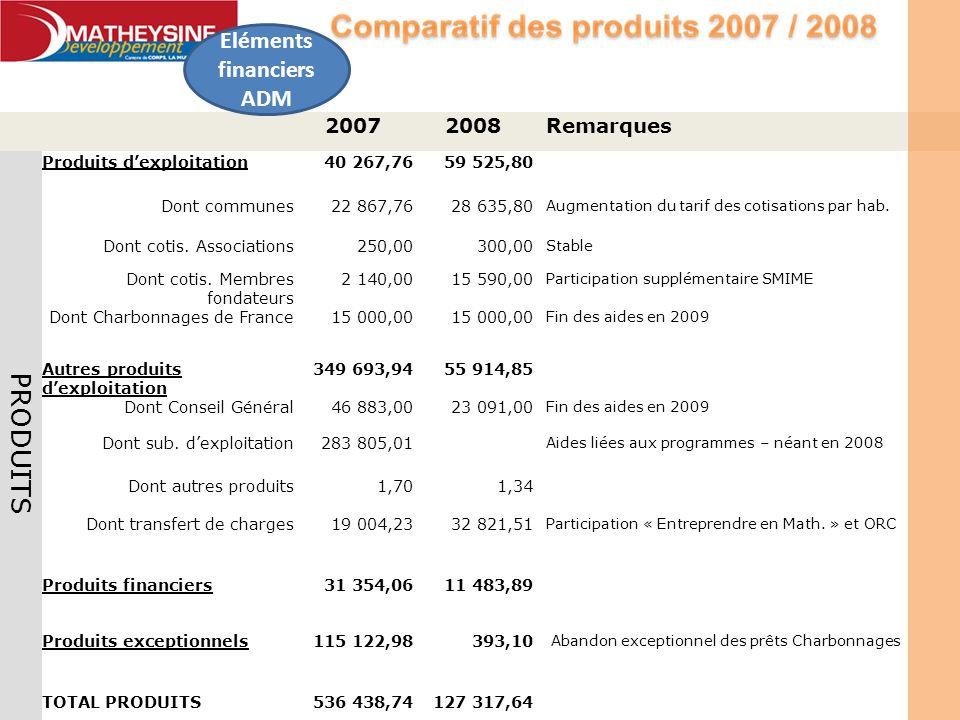 20072008Remarques PRODUITS Produits dexploitation40 267,7659 525,80 Dont communes22 867,7628 635,80 Augmentation du tarif des cotisations par hab. Don