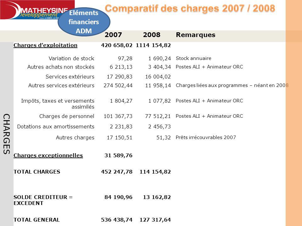 20072008Remarques CHARGES Charges dexploitation420 658,021114 154,82 Variation de stock97,281 690,24 Stock annuaire Autres achats non stockés6 213,133