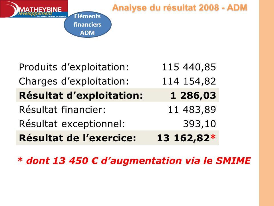 Produits dexploitation:115 440,85 Charges dexploitation:114 154,82 Résultat dexploitation:1 286,03 Résultat financier:11 483,89 Résultat exceptionnel: