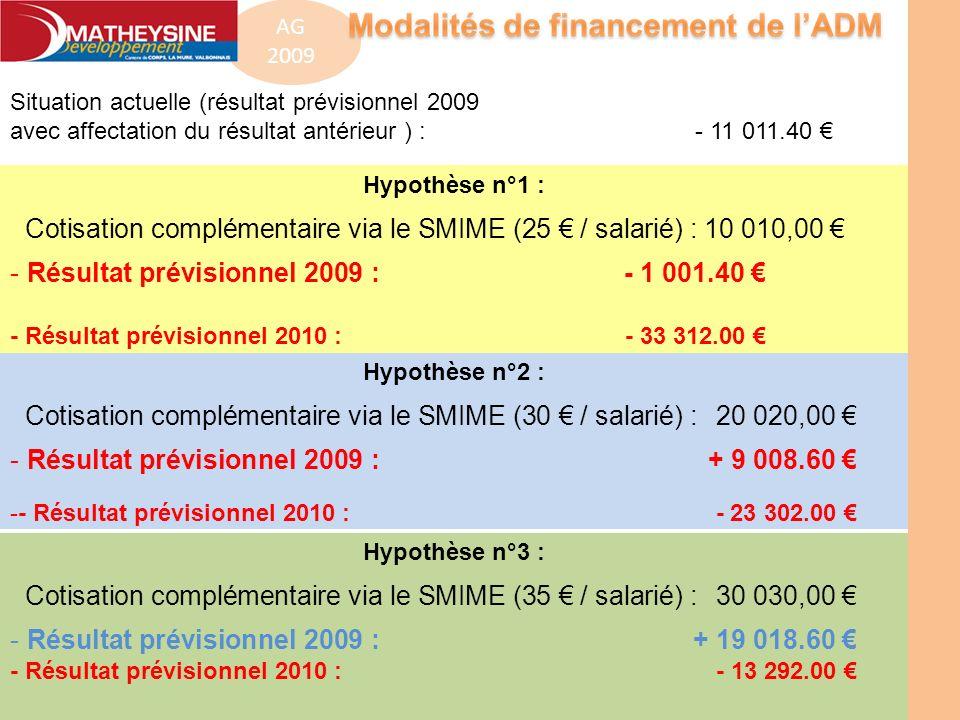 Hypothèse n°1 : Cotisation complémentaire via le SMIME (25 / salarié) : 10 010,00 - Résultat prévisionnel 2009 : - 1 001.40 - Résultat prévisionnel 20
