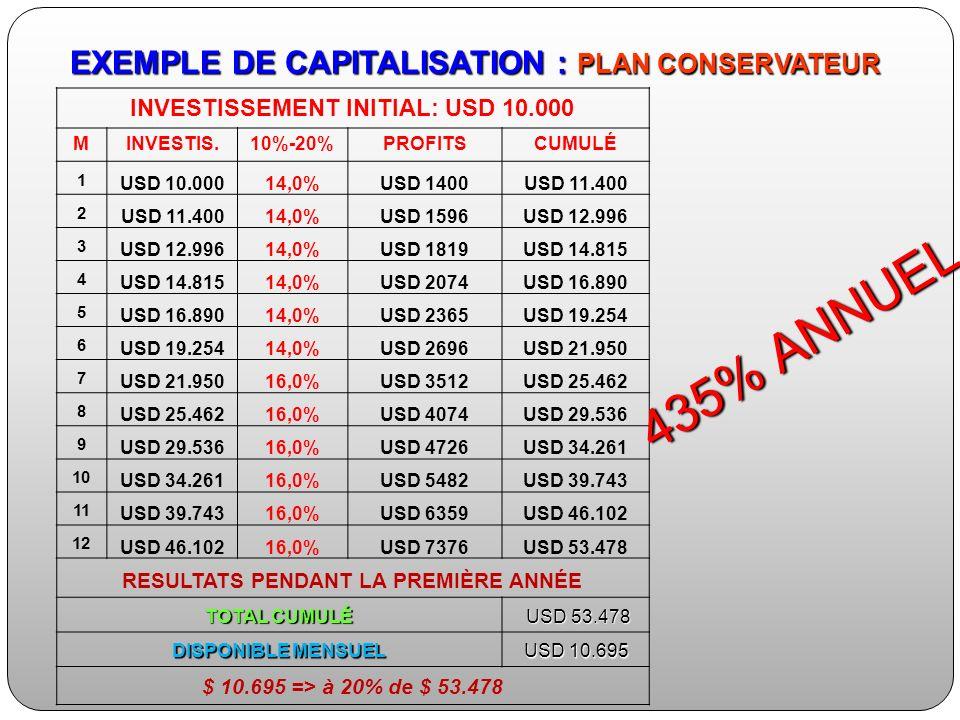 INVESTISSEMENT INITIAL: USD 10.000 MINVESTIS.10%-20%PROFITSCUMULÉ 1 USD 10.00014,0%USD 1400USD 11.400 2 14,0%USD 1596USD 12.996 3 14,0%USD 1819USD 14.815 4 14,0%USD 2074USD 16.890 5 14,0%USD 2365USD 19.254 6 14,0%USD 2696USD 21.950 7 16,0%USD 3512USD 25.462 8 16,0%USD 4074USD 29.536 9 16,0%USD 4726USD 34.261 10 USD 34.26116,0%USD 5482USD 39.743 11 USD 39.74316,0%USD 6359USD 46.102 12 USD 46.10216,0%USD 7376USD 53.478 RESULTATS PENDANT LA PREMIÈRE ANNÉE TOTAL CUMULÉ USD 53.478 USD 53.478 DISPONIBLE MENSUEL USD 10.695 $ 10.695 => à 20% de $ 53.478 435% ANNUEL EXEMPLE DE CAPITALISATION : PLAN CONSERVATEUR