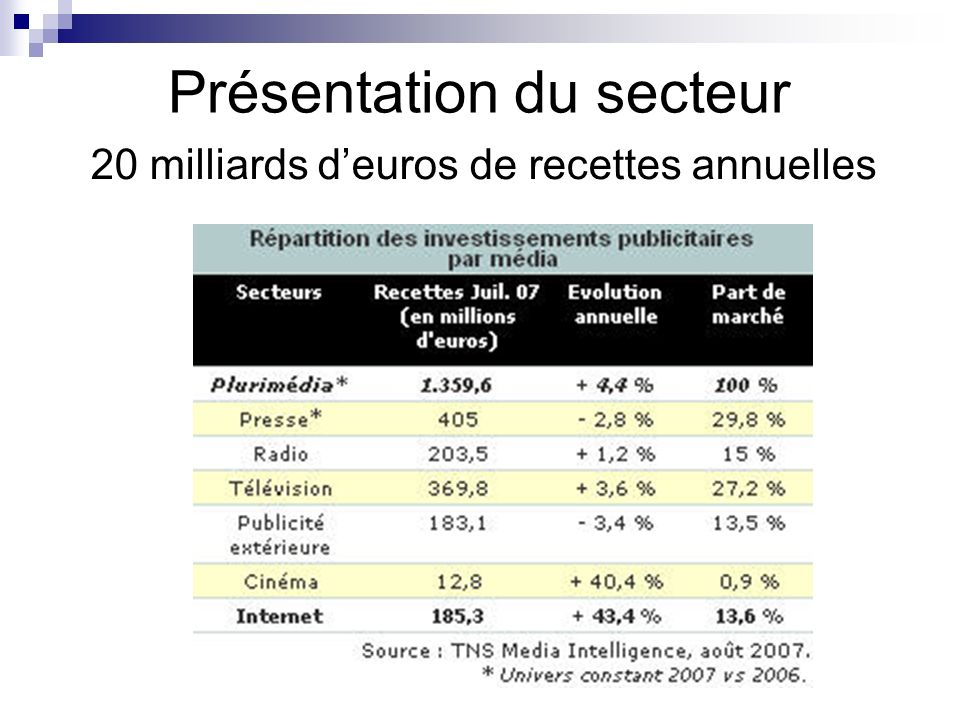 Présentation du secteur 20 milliards deuros de recettes annuelles