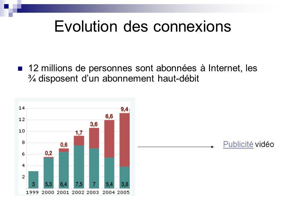 Des écrans de plus en plus grands Chute du taux de clics sur les publicités en ligne Des publicités de plus en plus grandes