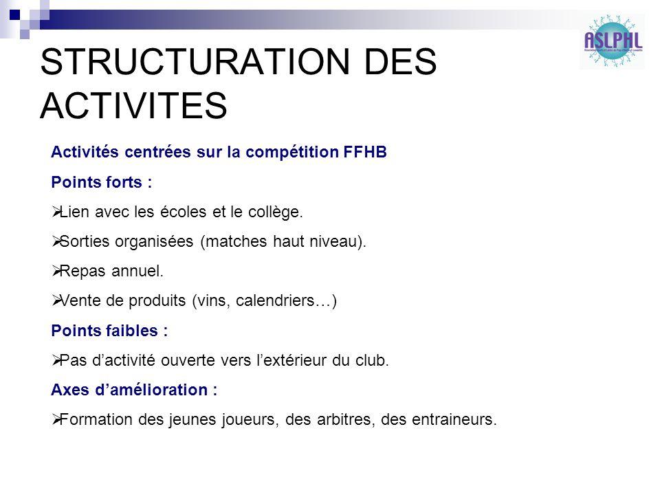 STRUCTURATION DES ACTIVITES Activités centrées sur la compétition FFHB Points forts : Lien avec les écoles et le collège.