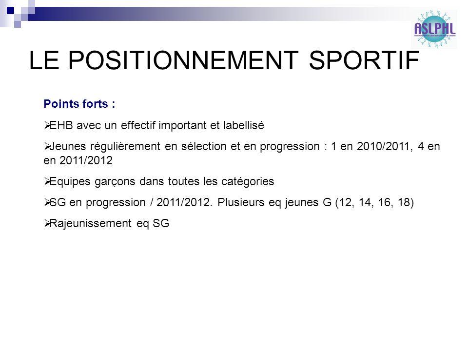 LE POSITIONNEMENT SPORTIF Points forts : EHB avec un effectif important et labellisé Jeunes régulièrement en sélection et en progression : 1 en 2010/2011, 4 en en 2011/2012 Equipes garçons dans toutes les catégories SG en progression / 2011/2012.