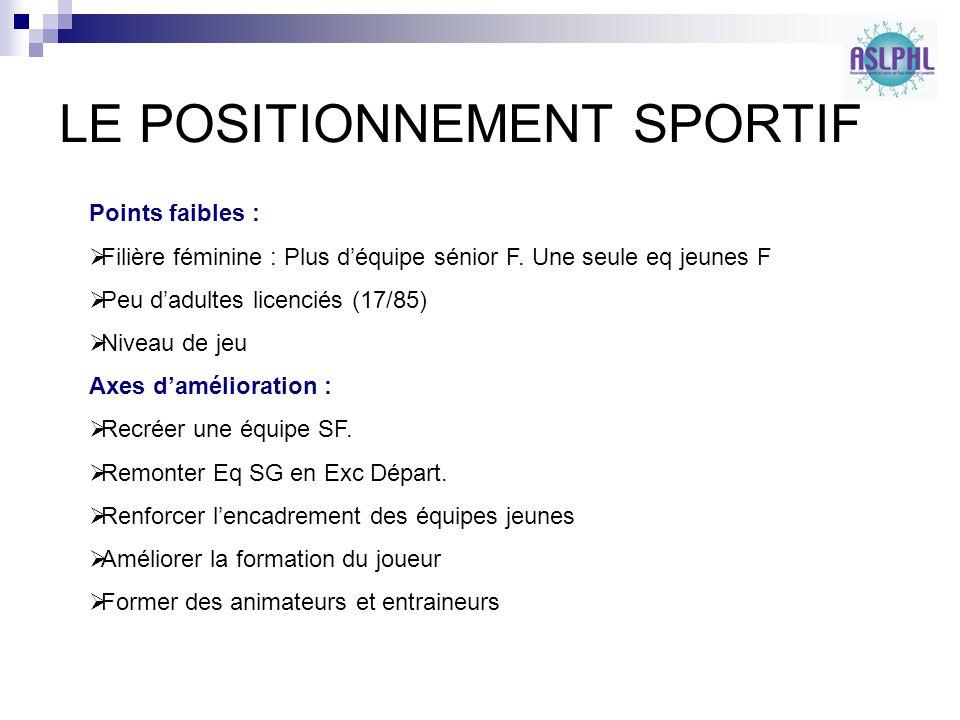 LE POSITIONNEMENT SPORTIF Points faibles : Filière féminine : Plus déquipe sénior F.