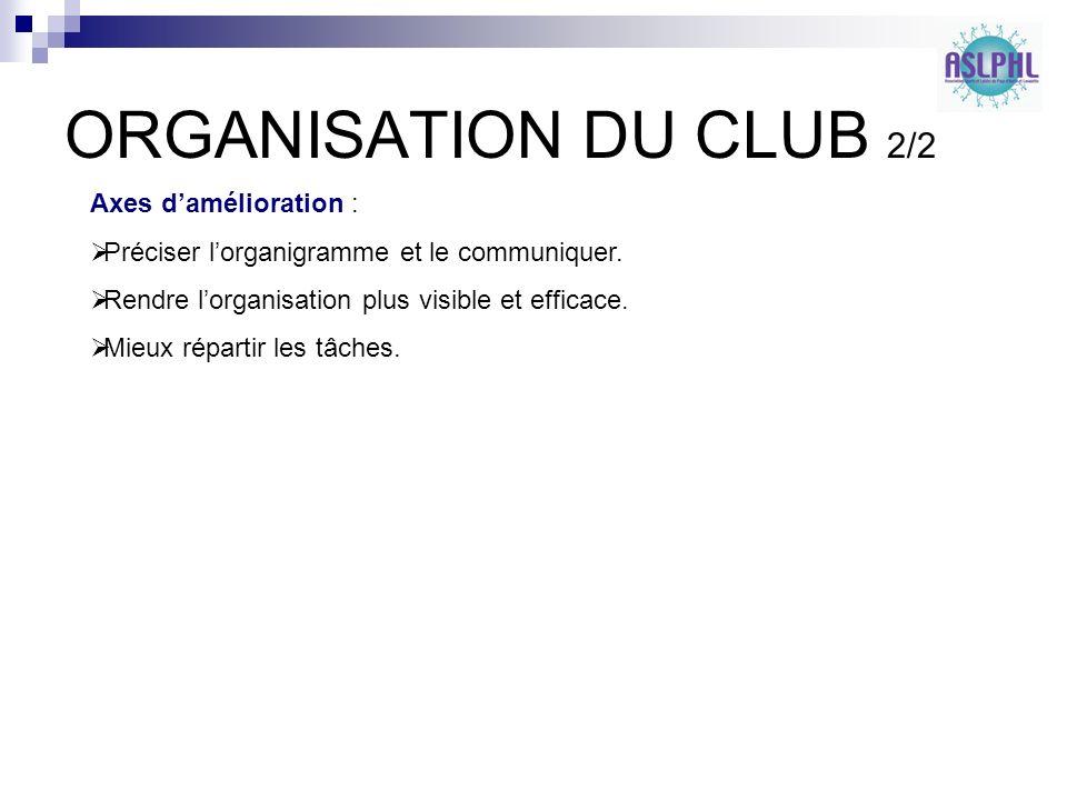 ORGANISATION DU CLUB 2/2 Axes damélioration : Préciser lorganigramme et le communiquer.