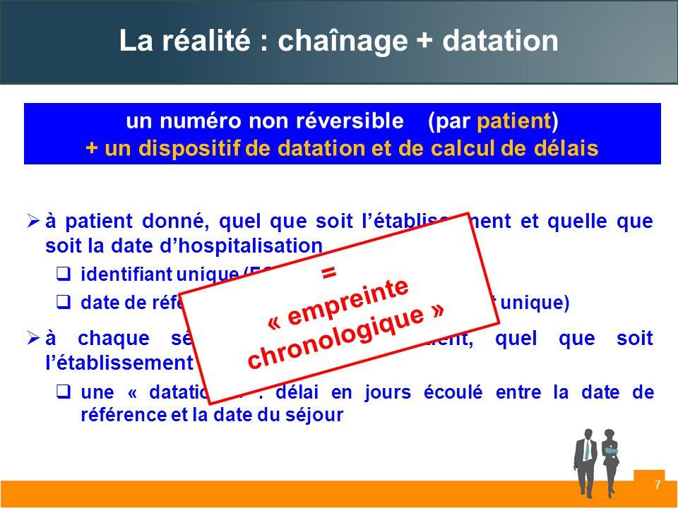 La réalité : chaînage + datation à patient donné, quel que soit létablissement et quelle que soit la date dhospitalisation identifiant unique (FOIN) d