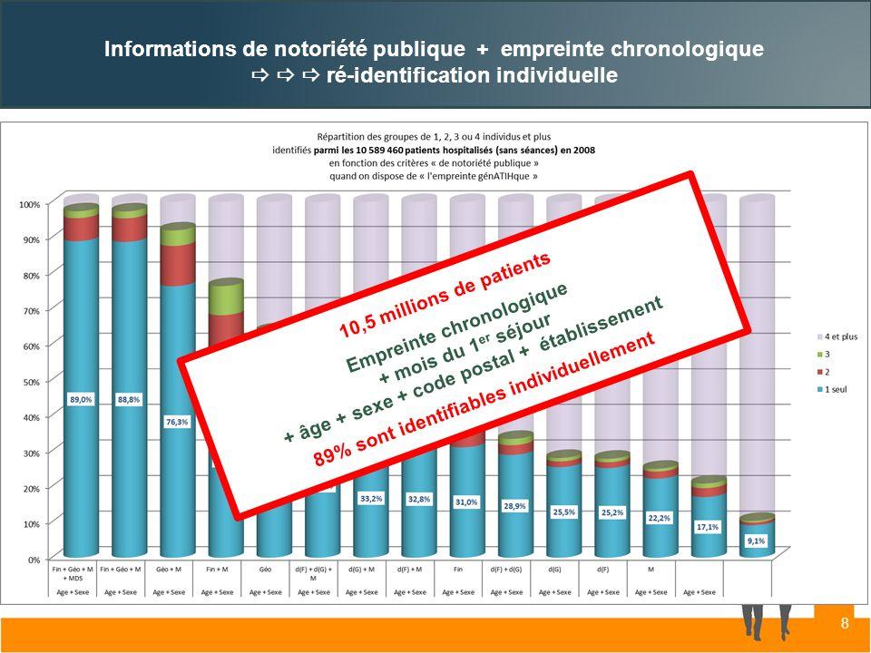 Informations de notoriété publique + empreinte chronologique ré-identification individuelle 10,5 millions de patients Empreinte chronologique + mois d