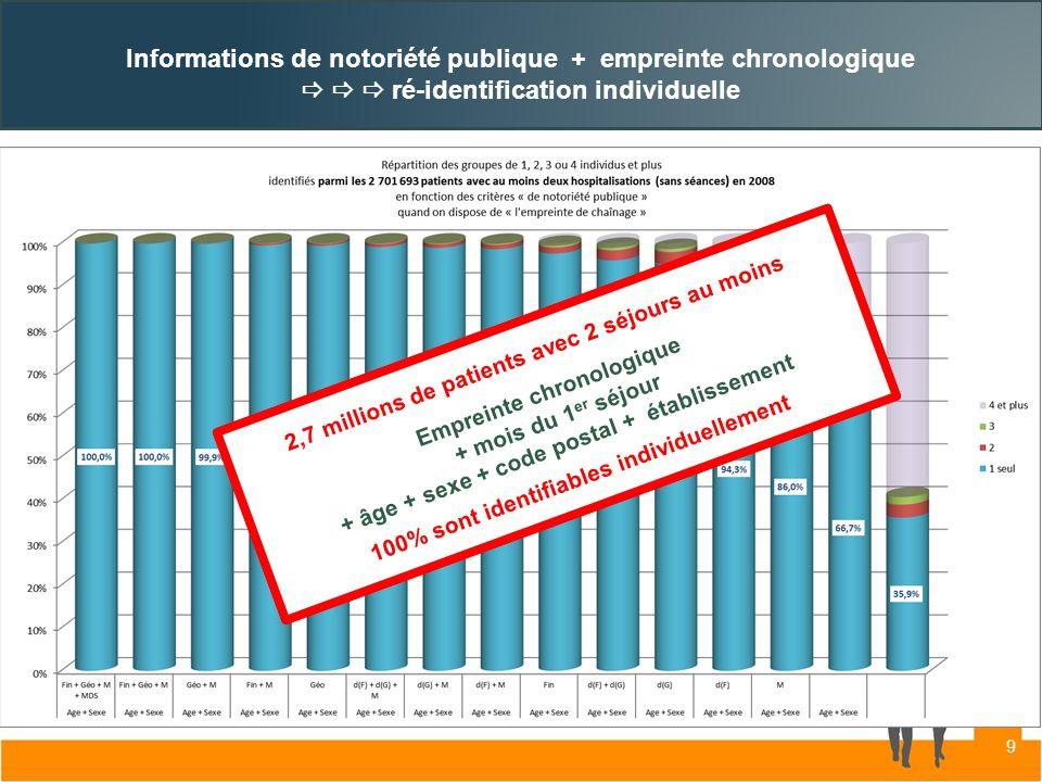 Informations de notoriété publique + empreinte chronologique ré-identification individuelle 2,7 millions de patients avec 2 séjours au moins Empreinte