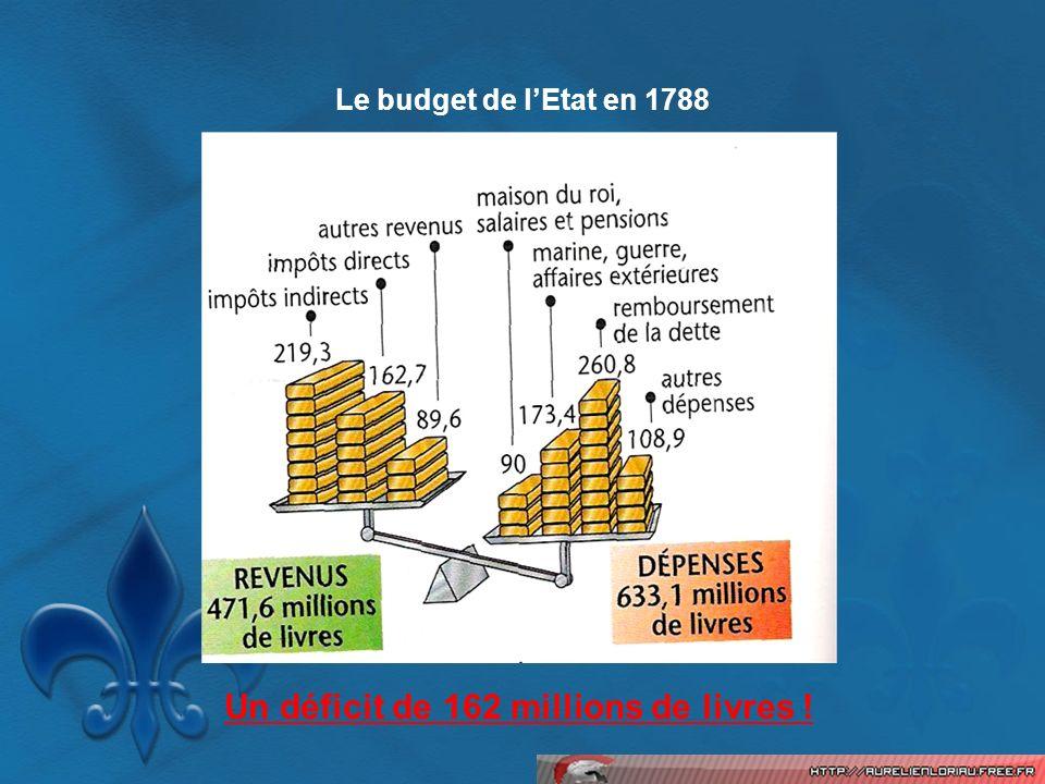 Le budget de lEtat en 1788 Un déficit de 162 millions de livres !
