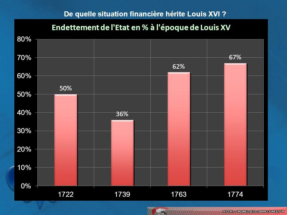 De quelle situation financière hérite Louis XVI ?