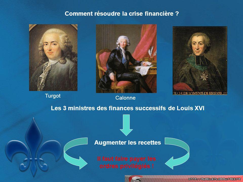 Comment résoudre la crise financière ? Turgot Calonne Les 3 ministres des finances successifs de Louis XVI Augmenter les recettes Il faut faire payer