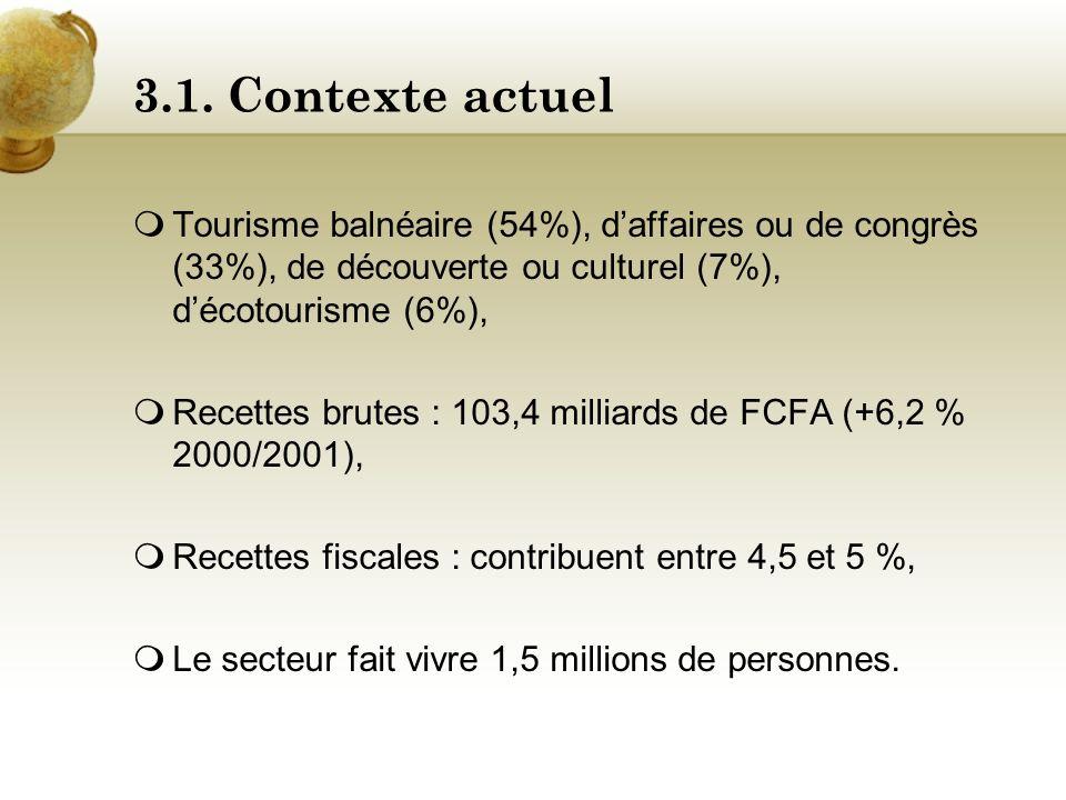 3.1. Contexte actuel Loffre : Dakar (55%), petite côte (26%), Casamance (22%), régions du Sine Saloum et St Louis (6%), Présence du groupe français Ac