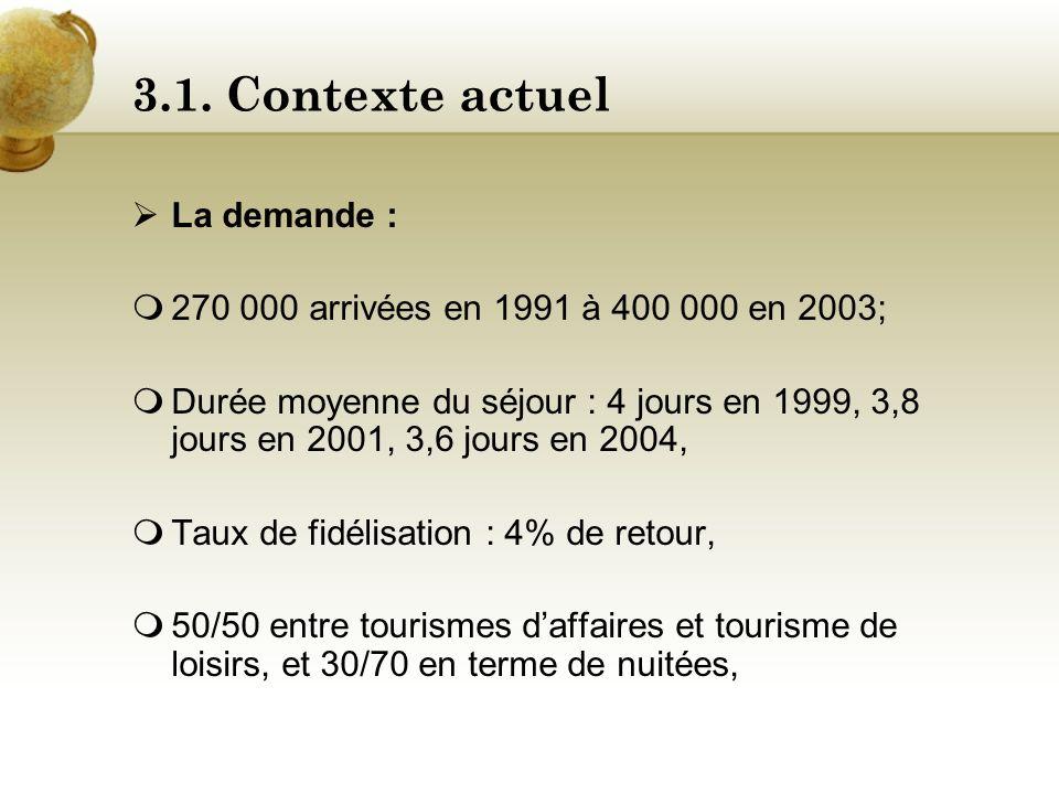 3.1. Contexte actuel Évolution des recettes entre 1990 et 2001 (en milliards de F CFA)