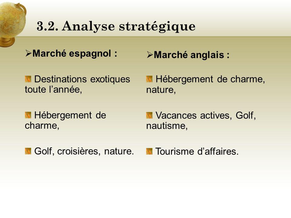 3.2. Analyse stratégique Marché allemand : Littoral, soleil, art de vivre, gastronomie, Nature, vacances actives, Tourisme daffaires. Marché italien :