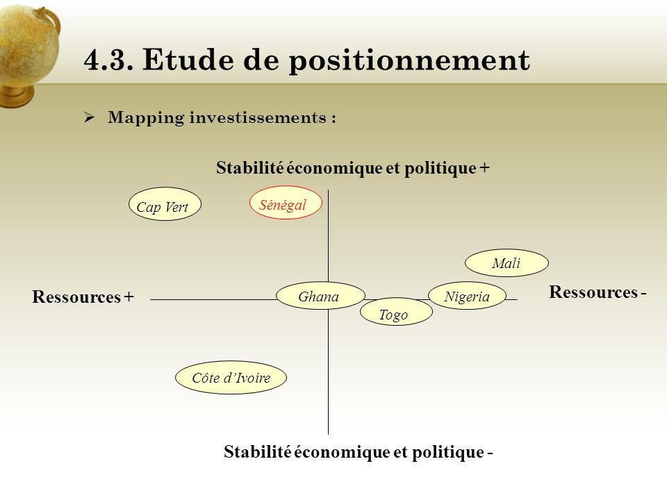 4.2. Contexte actuel Les secteurs dinvestissement prioritaires : Agrobusiness, pêche et aquaculture, Textile, Nouvelles technologies, Mines et géologi