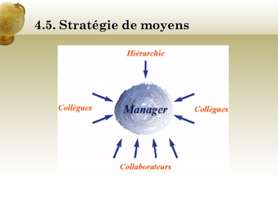 4.5. Stratégie de moyens Quels effets recherchés ? Lesprit 360 permet un questionnement et une évolution des pratiques individuelles et collectives du