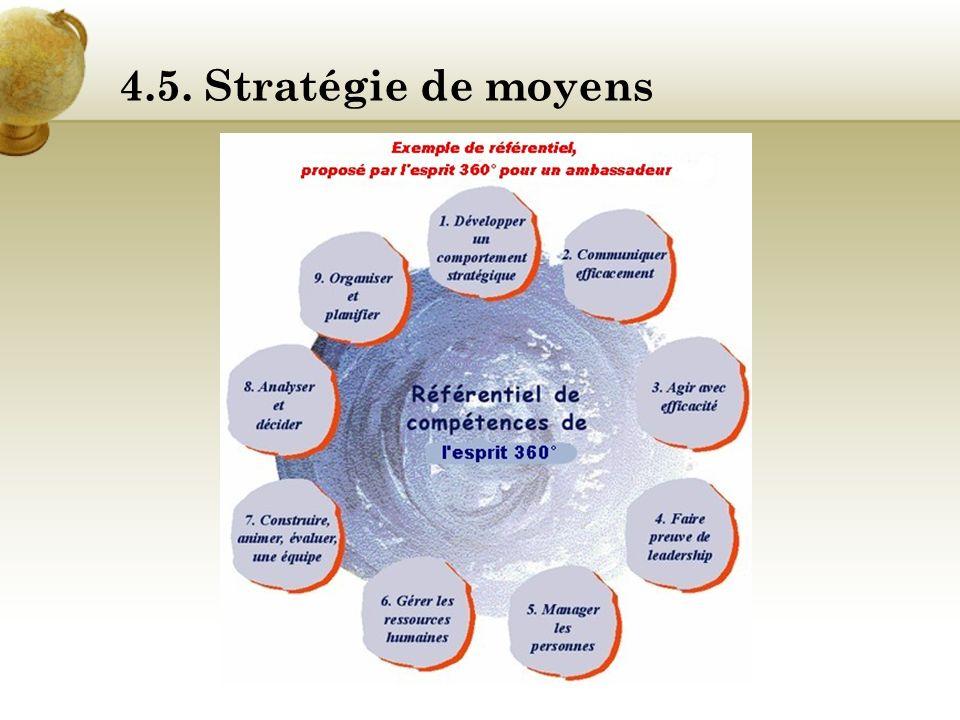 4.5. Stratégie de moyens