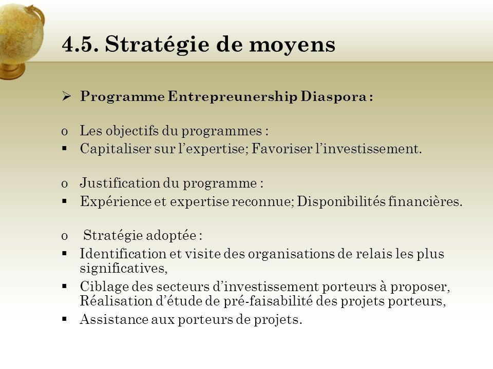 4.5. Stratégie de moyens Lagenda des salons (10-12/2006) : Création d'entreprise : La caravane des entrepreneurs, Du 20/03/2006 au 13/10/2006 Informat