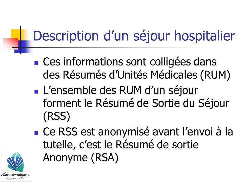 Description dun séjour hospitalier Ces informations sont colligées dans des Résumés dUnités Médicales (RUM) Lensemble des RUM dun séjour forment le Ré