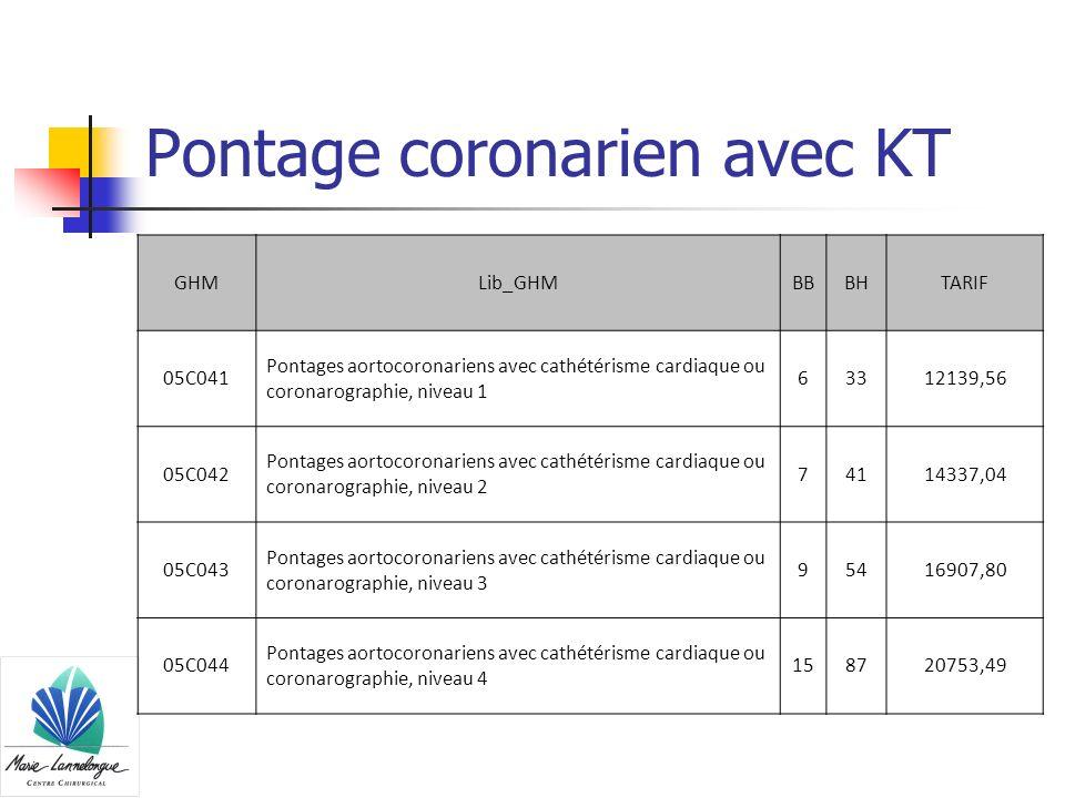 Pontage coronarien avec KT GHMLib_GHMBBBHTARIF 05C041 Pontages aortocoronariens avec cathétérisme cardiaque ou coronarographie, niveau 1 63312139,56 0