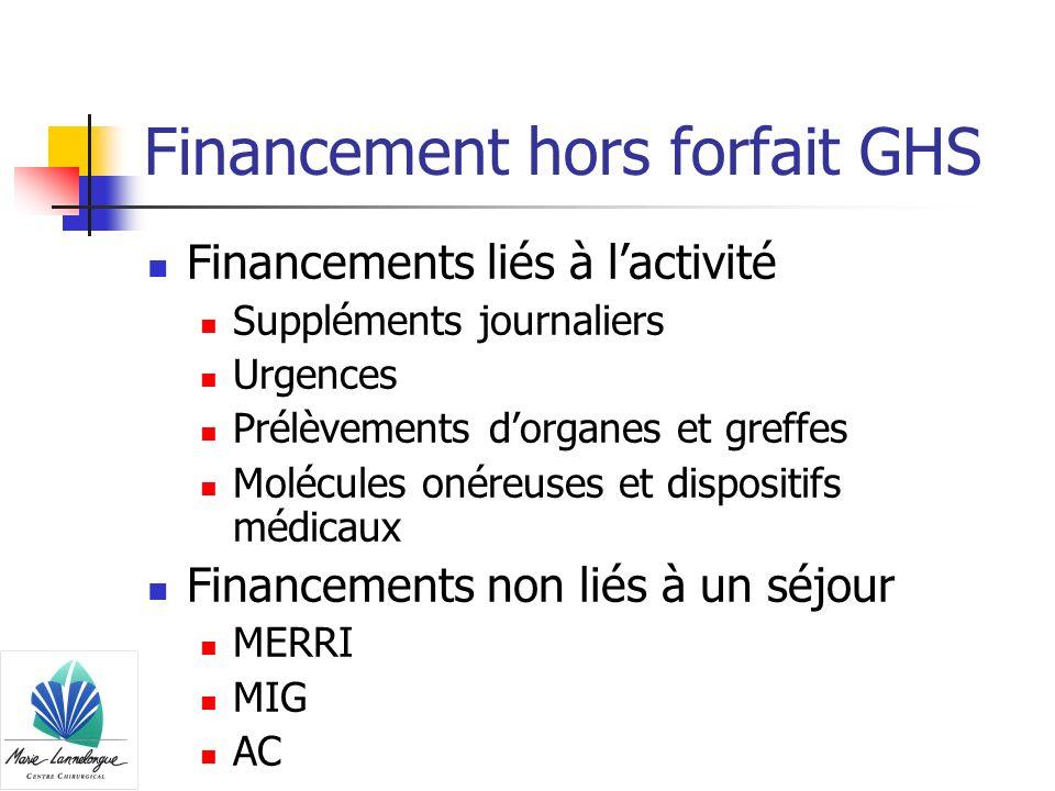 Financement hors forfait GHS Financements liés à lactivité Suppléments journaliers Urgences Prélèvements dorganes et greffes Molécules onéreuses et di