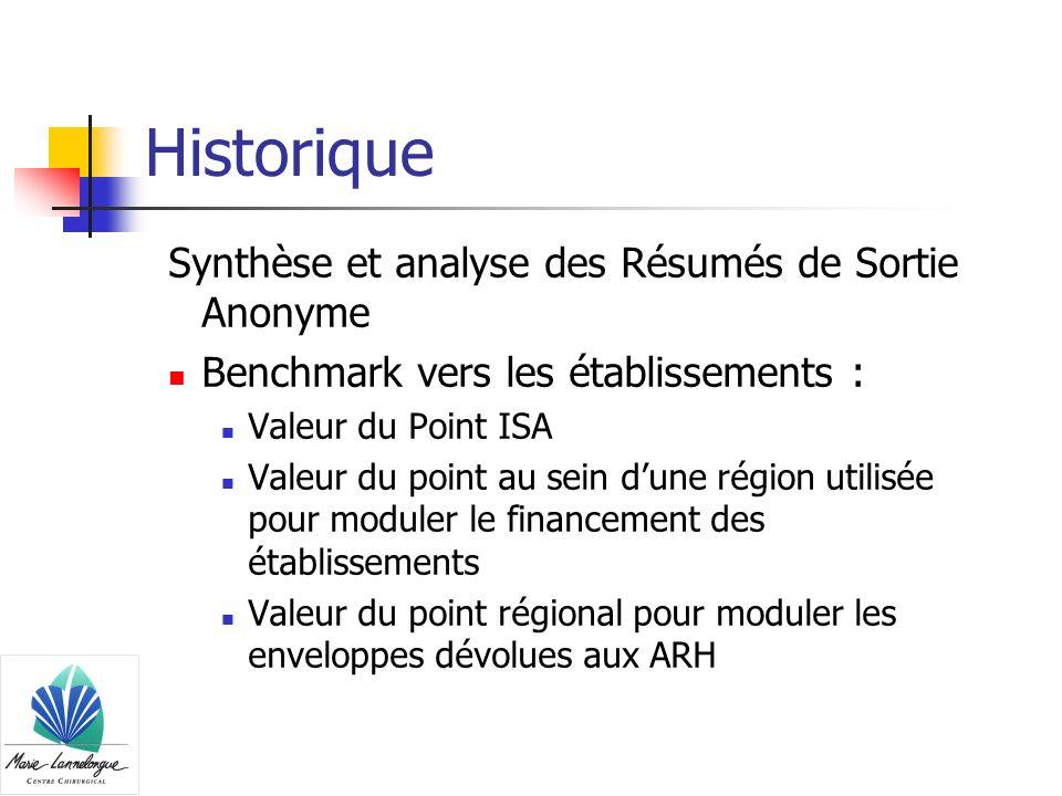 Historique Synthèse et analyse des Résumés de Sortie Anonyme Benchmark vers les établissements : Valeur du Point ISA Valeur du point au sein dune régi