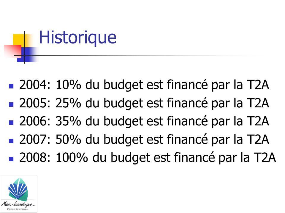 Historique 2004: 10% du budget est financé par la T2A 2005: 25% du budget est financé par la T2A 2006: 35% du budget est financé par la T2A 2007: 50%