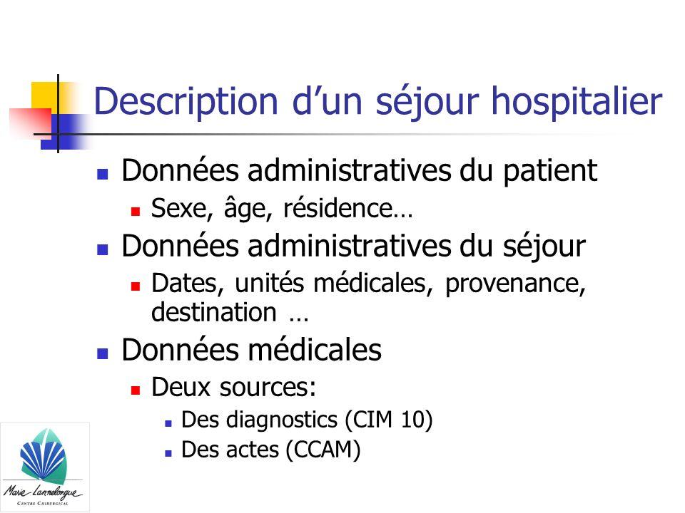 Description dun séjour hospitalier Données administratives du patient Sexe, âge, résidence… Données administratives du séjour Dates, unités médicales,