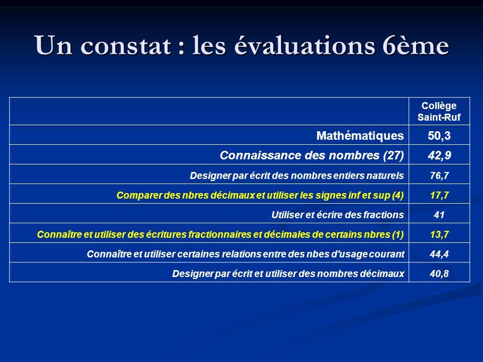 Un constat : les évaluations 6ème Collège Saint-Ruf Mathématiques50,3 Connaissance des nombres (27)42,9 Designer par écrit des nombres entiers naturel